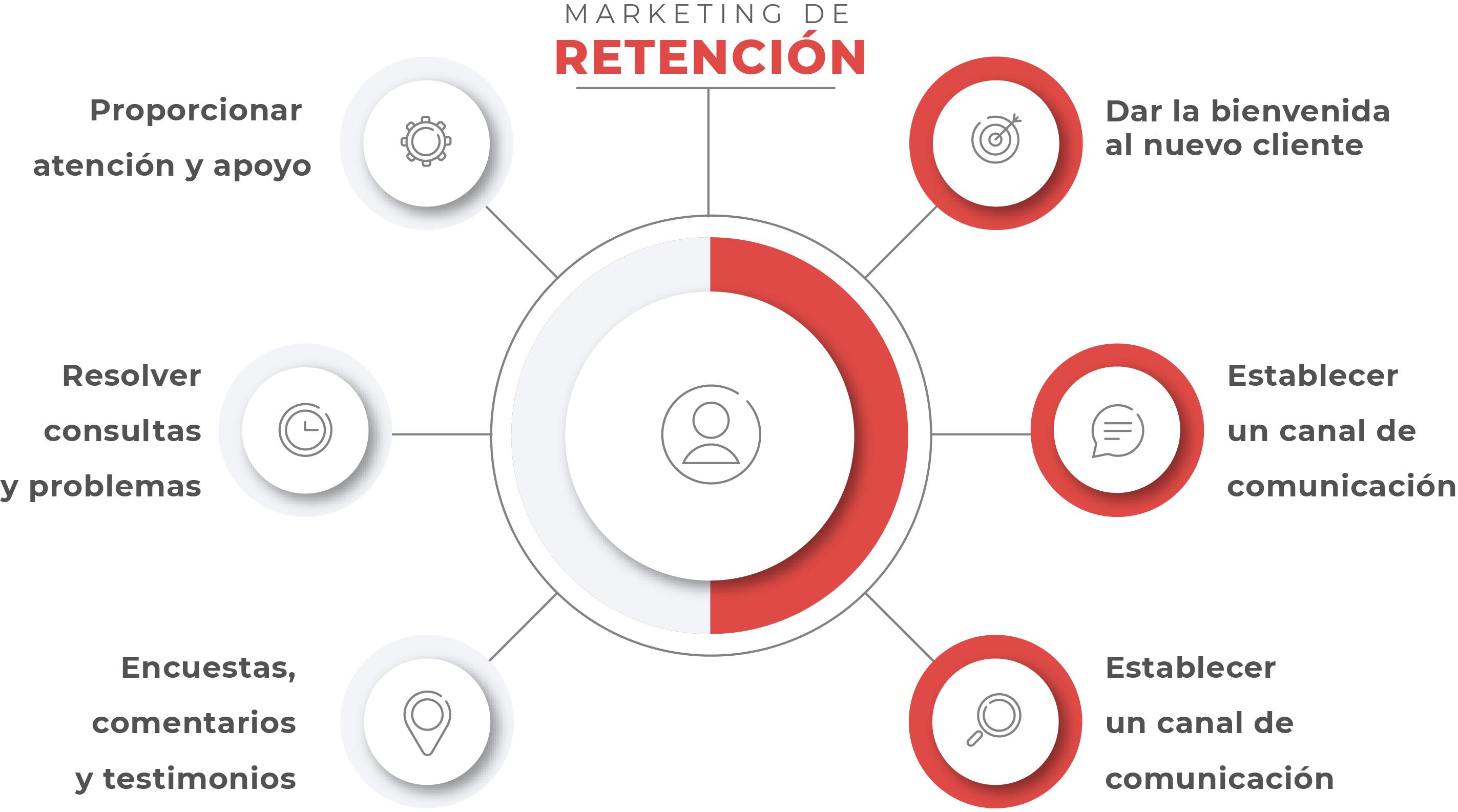 Proceso del Marketing de retención de clientes